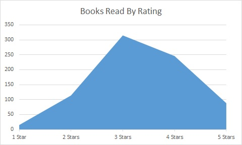 books read by rating