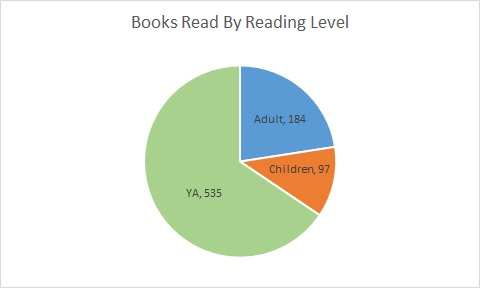 books read by reading level