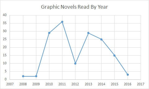 graphic novels read by year