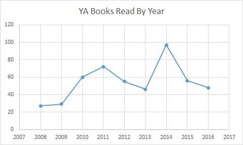 YA books read by year
