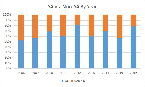 ya vs nonya by year